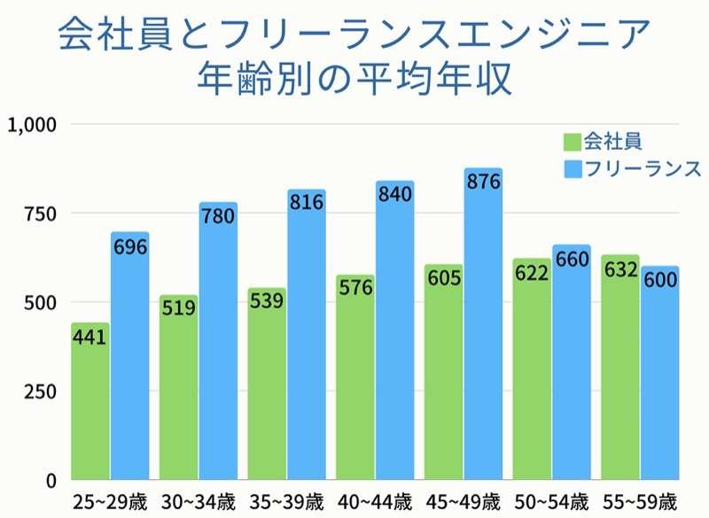 会社員とフリーランスエンジニアの年齢別年収グラフ