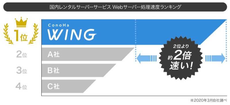 ConohaWingは業界トップの表示速度